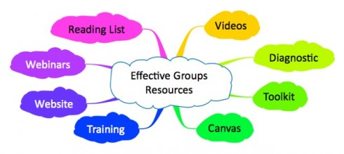Effective Groups Resources- mind map for TN site