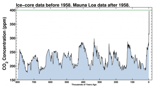 Carbon dioxide concentrations for the last 800,000 years