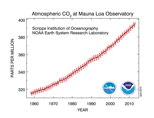 The rise in atmospheric CO2 concentrations during my lifetime